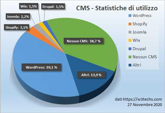 Statistiche di utilizzo di WordPress rispetto ad altri CMS